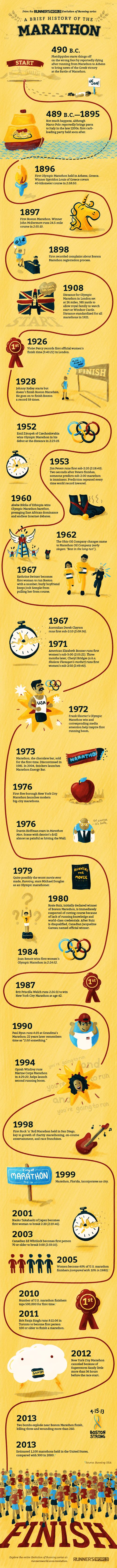 History of the Marathon