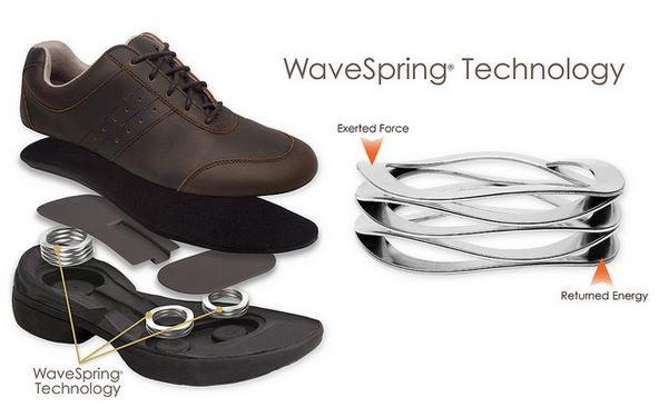 Spira  Wave Spring