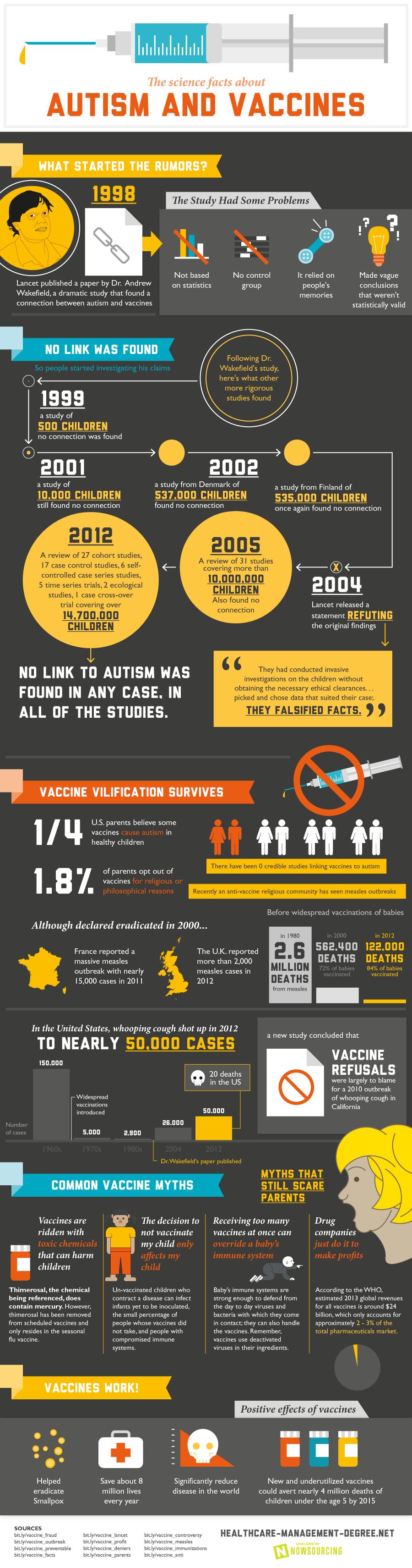 vaccinesandautism