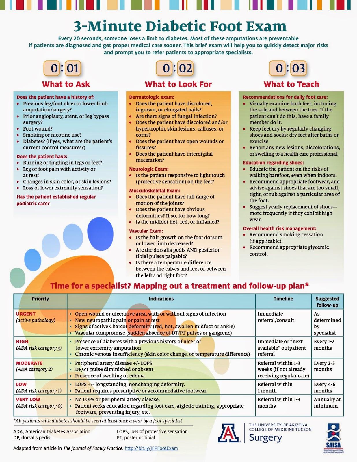 The 3 Minute Diabetic Foot Exam