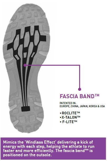 Fascia Band