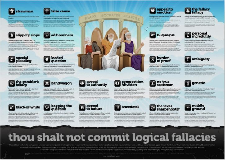 Not Commit a Fallacy